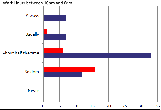 Respondents who work between 10pm and 6am