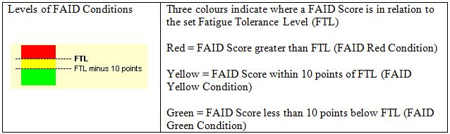 FAID Condition Colours