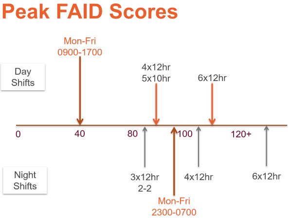 Peak FAID Scores for various Day and Night Shifts